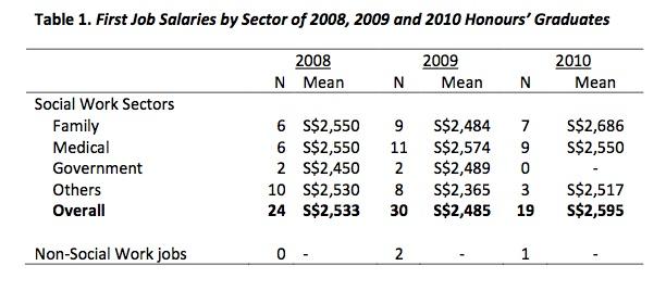 SWK Salaries table 1
