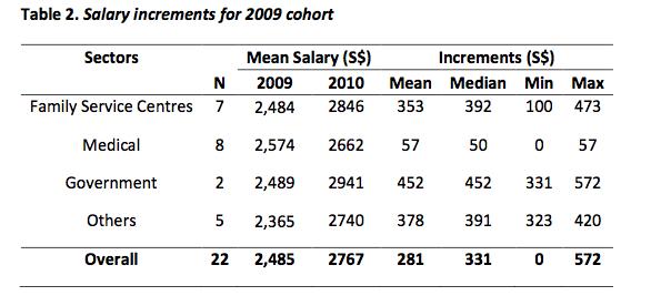 SWK Salaries table 2