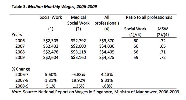 jobs and salaries of social work honours graduates 2008-2010, Human Body