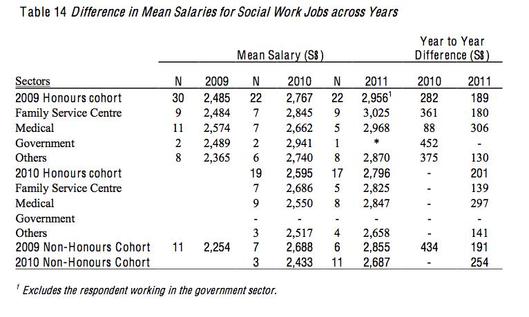 Jobs And Salaries Of Social Work Graduates 2009 2011 Social